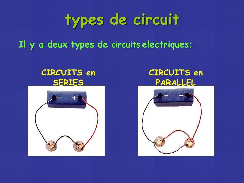 Les composants sont connecté bout en bout, un après lautre.