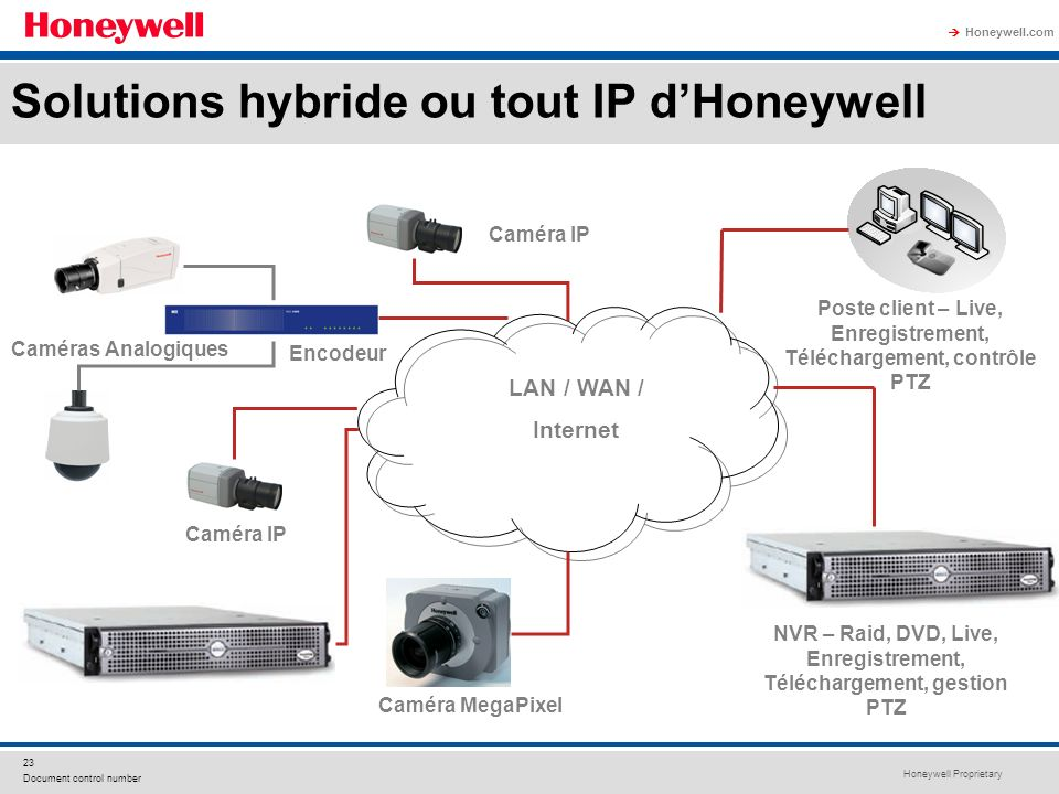 Honeywell Proprietary Honeywell.com 23 Document control number LAN / WAN / Internet NVR – Raid, DVD, Live, Enregistrement, Téléchargement, gestion PTZ