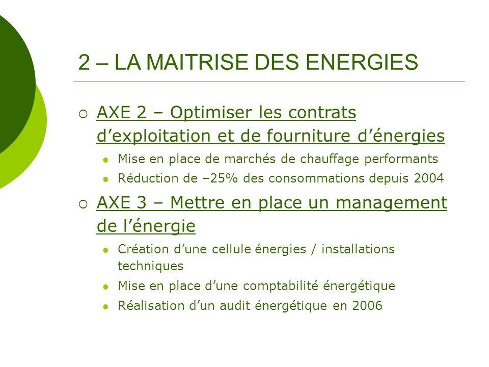 AXE 2 – Optimiser les contrats dexploitation et de fourniture dénergies Mise en place de marchés de chauffage performants Réduction de –25% des consom