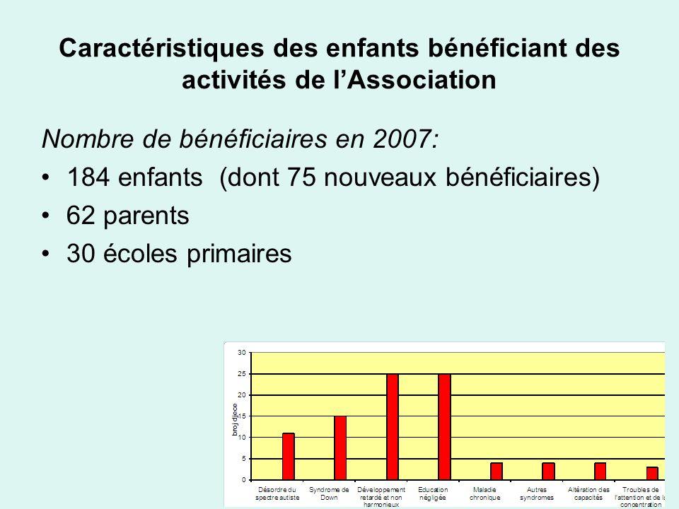 Caractéristiques des enfants bénéficiant des activités de lAssociation Nombre de bénéficiaires en 2007: 184 enfants (dont 75 nouveaux bénéficiaires) 6