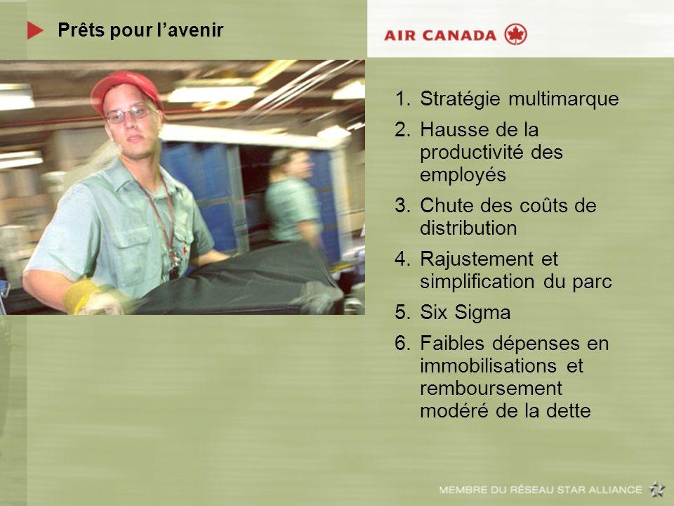 Prêts pour lavenir 1.Stratégie multimarque 2.Hausse de la productivité des employés 3.Chute des coûts de distribution 4.Rajustement et simplification