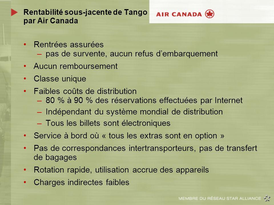 Rentabilité sous-jacente de Tango par Air Canada Rentrées assurées –pas de survente, aucun refus dembarquement Aucun remboursement Classe unique Faibl