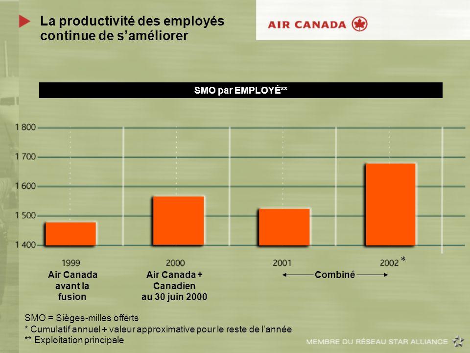 La productivité des employés continue de saméliorer Air Canada avant la fusion Air Canada + Canadien au 30 juin 2000 SMO = Sièges-milles offerts * Cum