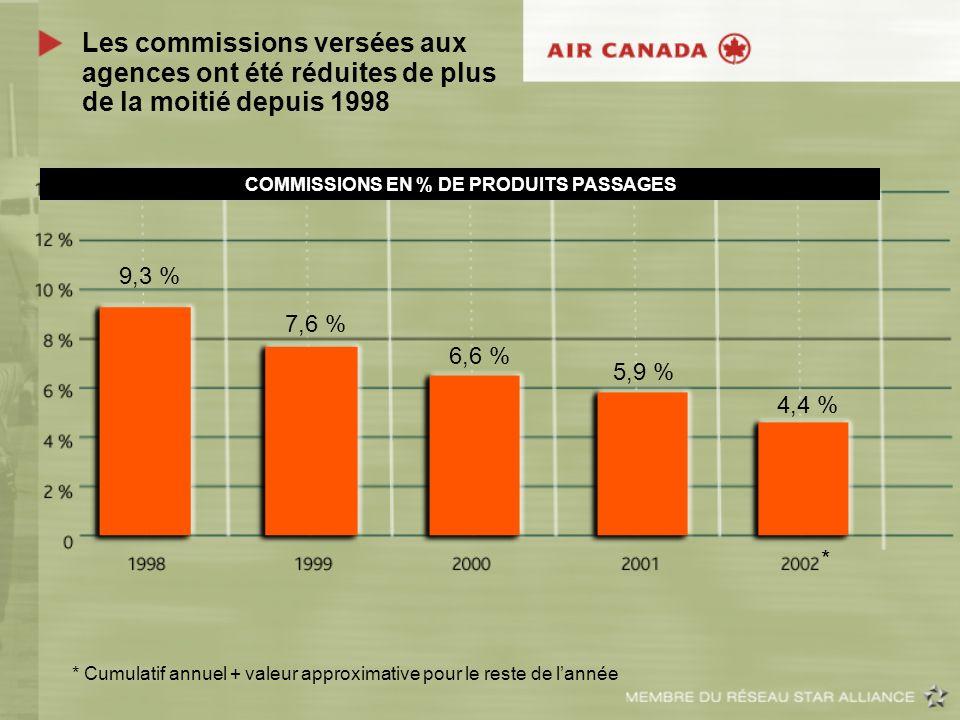 Les commissions versées aux agences ont été réduites de plus de la moitié depuis 1998 9,3 % 7,6 % 6,6 % 5,9 % 4,4 % COMMISSIONS EN % DE PRODUITS PASSA