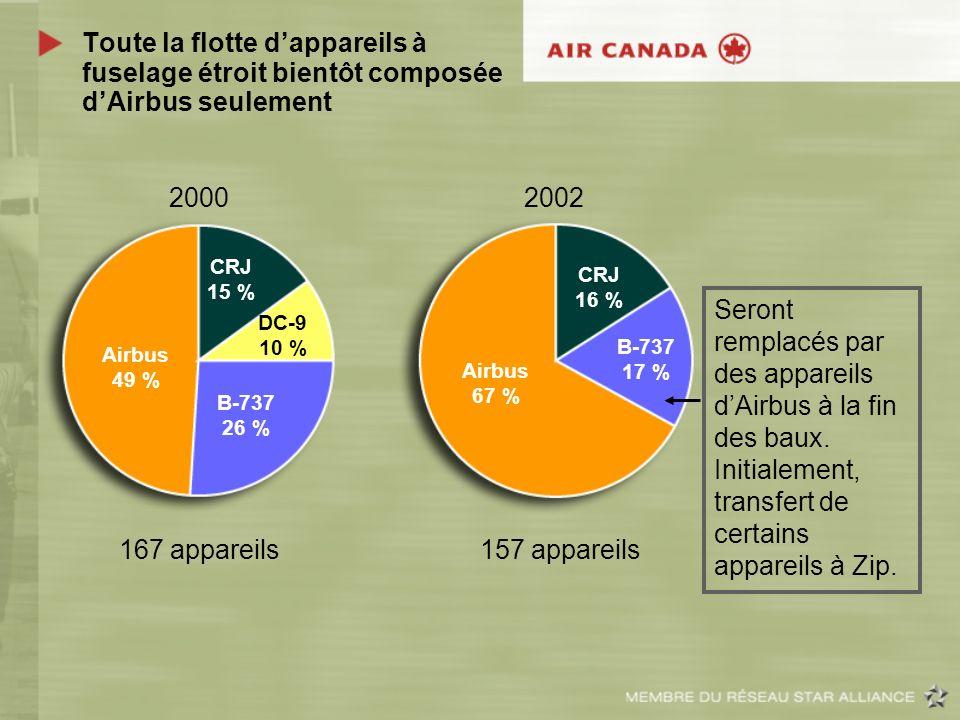 Toute la flotte dappareils à fuselage étroit bientôt composée dAirbus seulement 2000 2002 167 appareils 157 appareils DC-9 10 % Airbus 49 % B-737 26 %