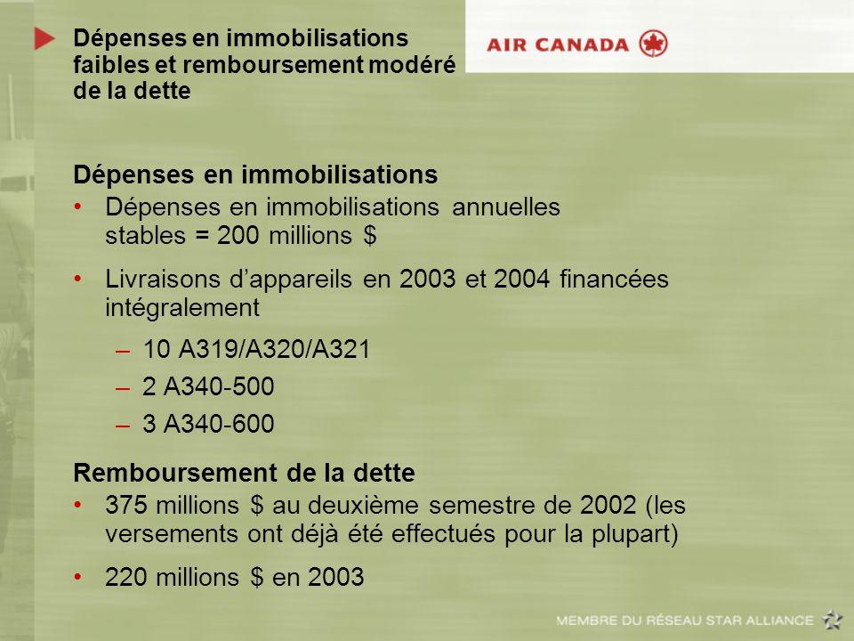 Dépenses en immobilisations faibles et remboursement modéré de la dette Dépenses en immobilisations Dépenses en immobilisations annuelles stables = 20