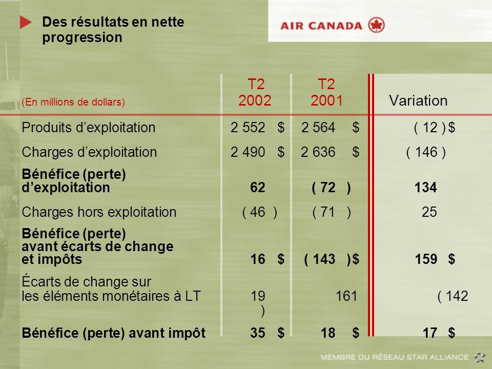 Des résultats en nette progression T2 T2 (En millions de dollars) 2002 2001 Variation Produits dexploitation2 552$ 2 564$( 12)$ Charges dexploitation2