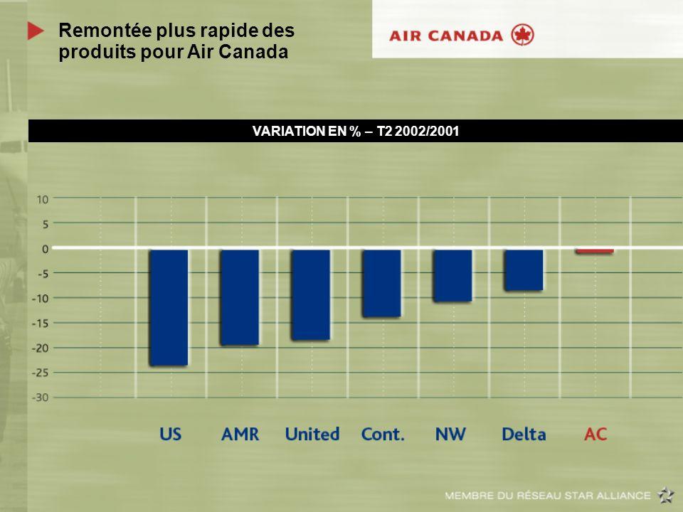 Remontée plus rapide des produits pour Air Canada VARIATION EN % – T2 2002/2001