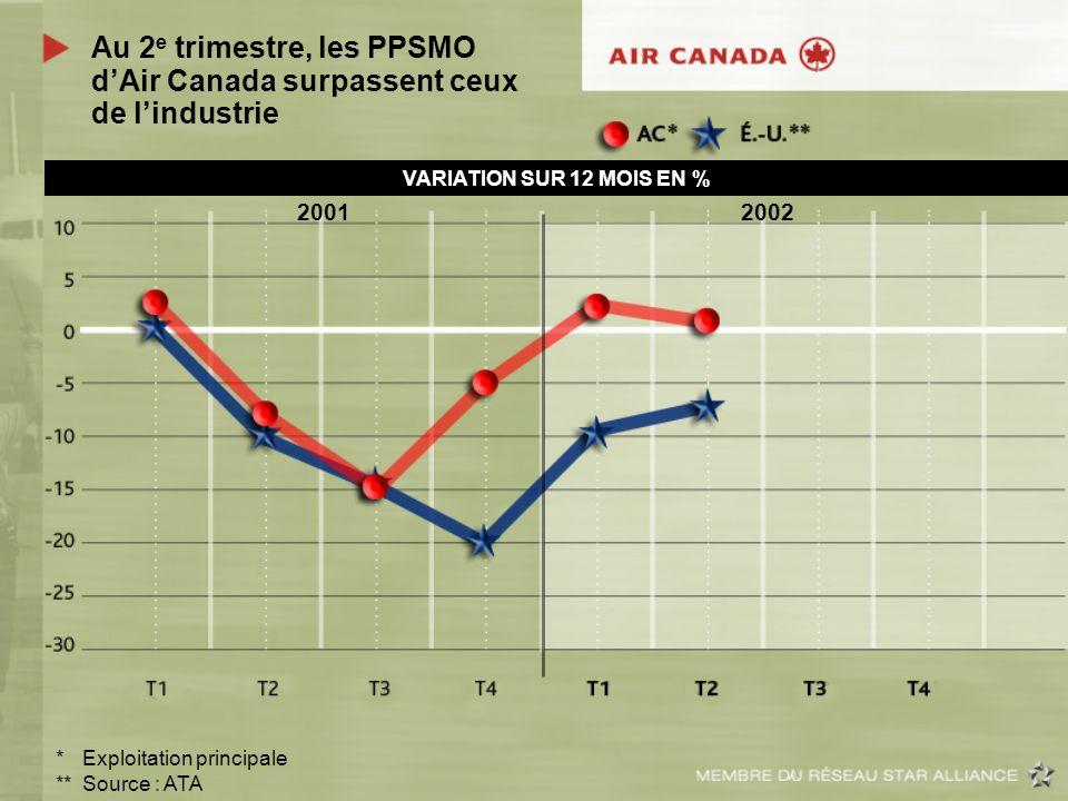 Au 2 e trimestre, les PPSMO dAir Canada surpassent ceux de lindustrie *Exploitation principale **Source : ATA VARIATION SUR 12 MOIS EN % 2001 2002