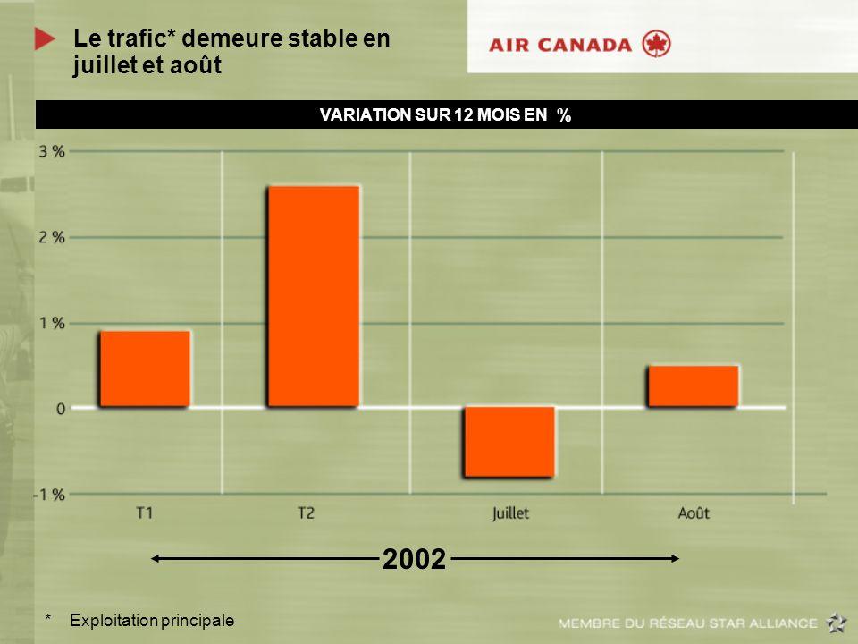 Le trafic* demeure stable en juillet et août 2002 * Exploitation principale VARIATION SUR 12 MOIS EN %