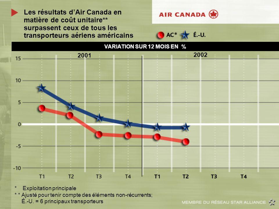 Les résultats dAir Canada en matière de coût unitaire** surpassent ceux de tous les transporteurs aériens américains VARIATION SUR 12 MOIS EN % * Expl