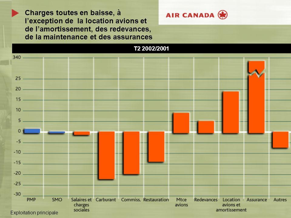 Charges toutes en baisse, à lexception de la location avions et de lamortissement, des redevances, de la maintenance et des assurances T2 2002/2001 Ex