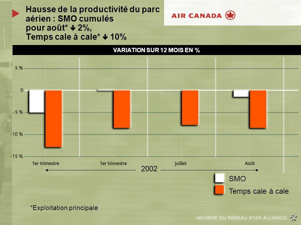Hausse de la productivité du parc aérien : SMO cumulés pour août* 2%, Temps cale à cale* 10% 2002 *Exploitation principale VARIATION SUR 12 MOIS EN %