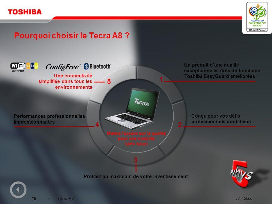 Juin 200618/Tecra A8 Connexion à l'aide d'une simple touche aux périphériques de l'ordinateur de bureau Station d'accueil conviviale et gestion du câb