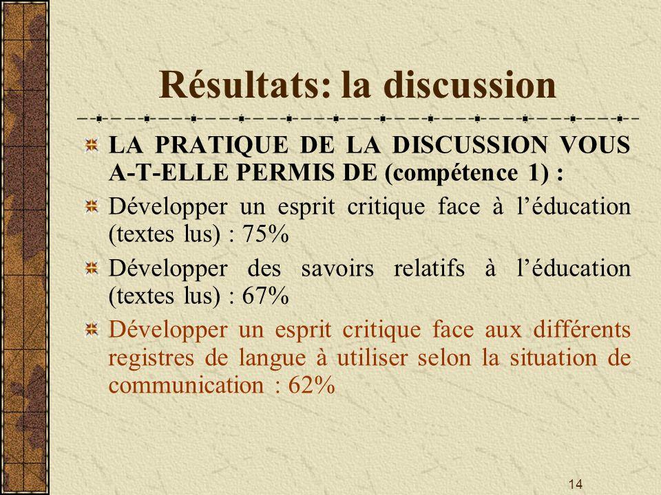 14 Résultats: la discussion LA PRATIQUE DE LA DISCUSSION VOUS A-T-ELLE PERMIS DE (compétence 1) : Développer un esprit critique face à léducation (tex
