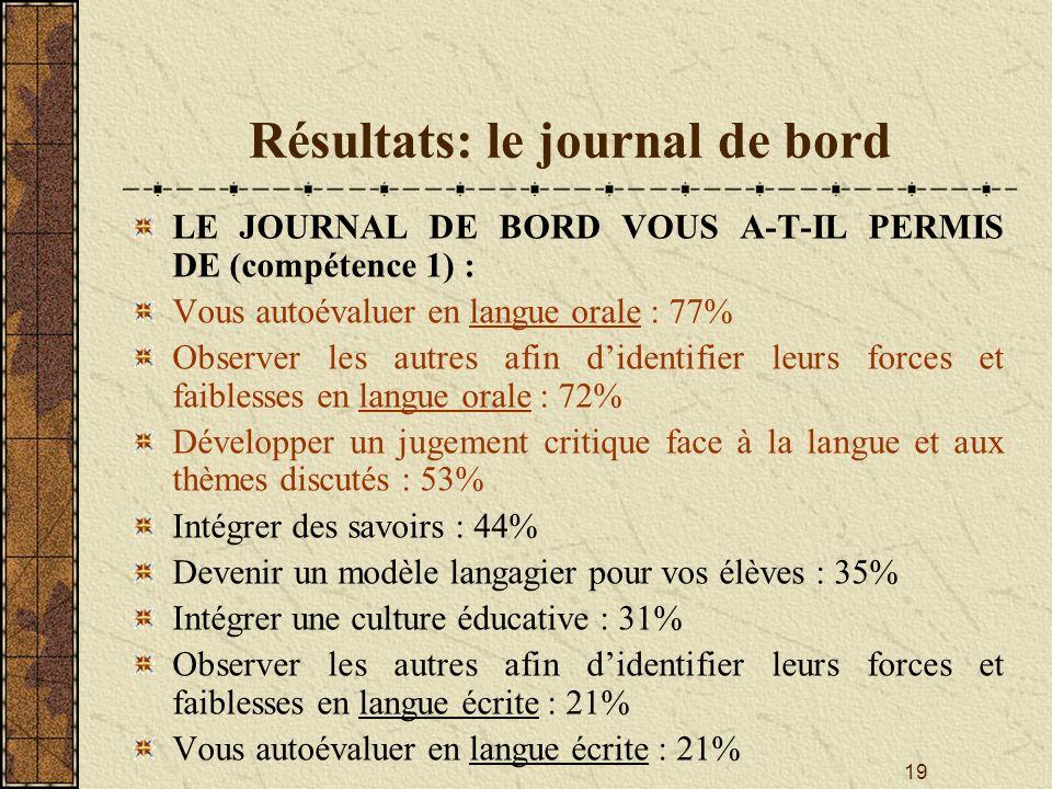 19 Résultats: le journal de bord LE JOURNAL DE BORD VOUS A-T-IL PERMIS DE (compétence 1) : Vous autoévaluer en langue orale : 77% Observer les autres