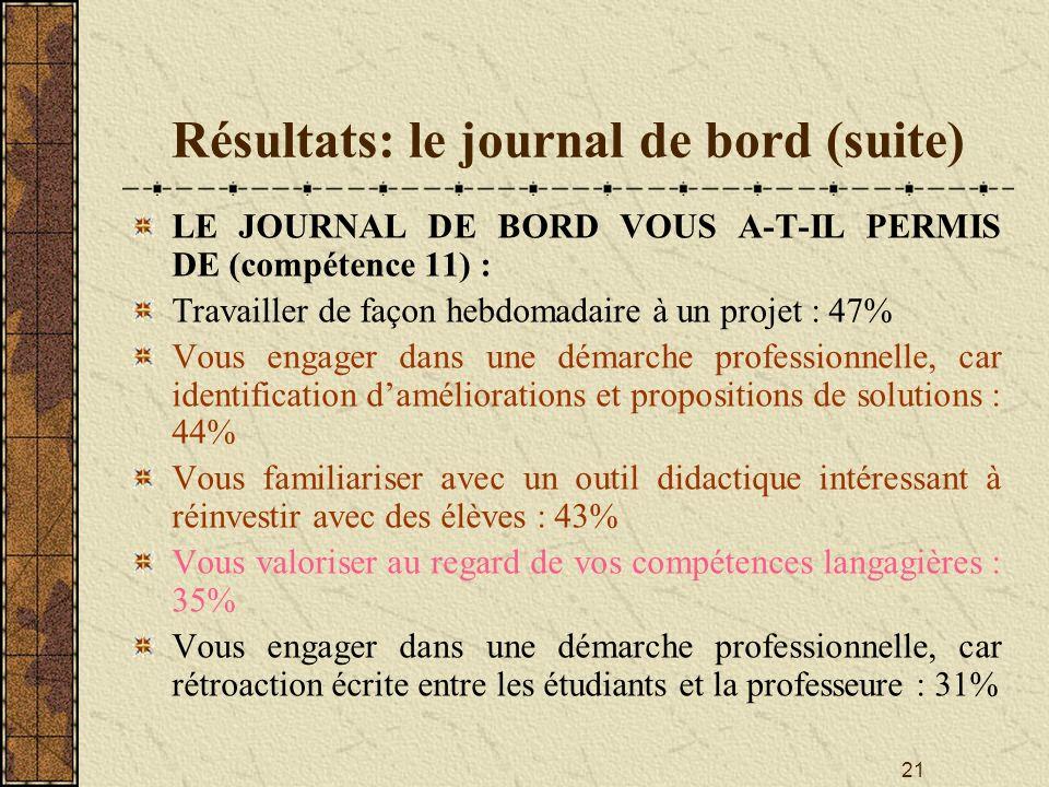 21 Résultats: le journal de bord (suite) LE JOURNAL DE BORD VOUS A-T-IL PERMIS DE (compétence 11) : Travailler de façon hebdomadaire à un projet : 47%