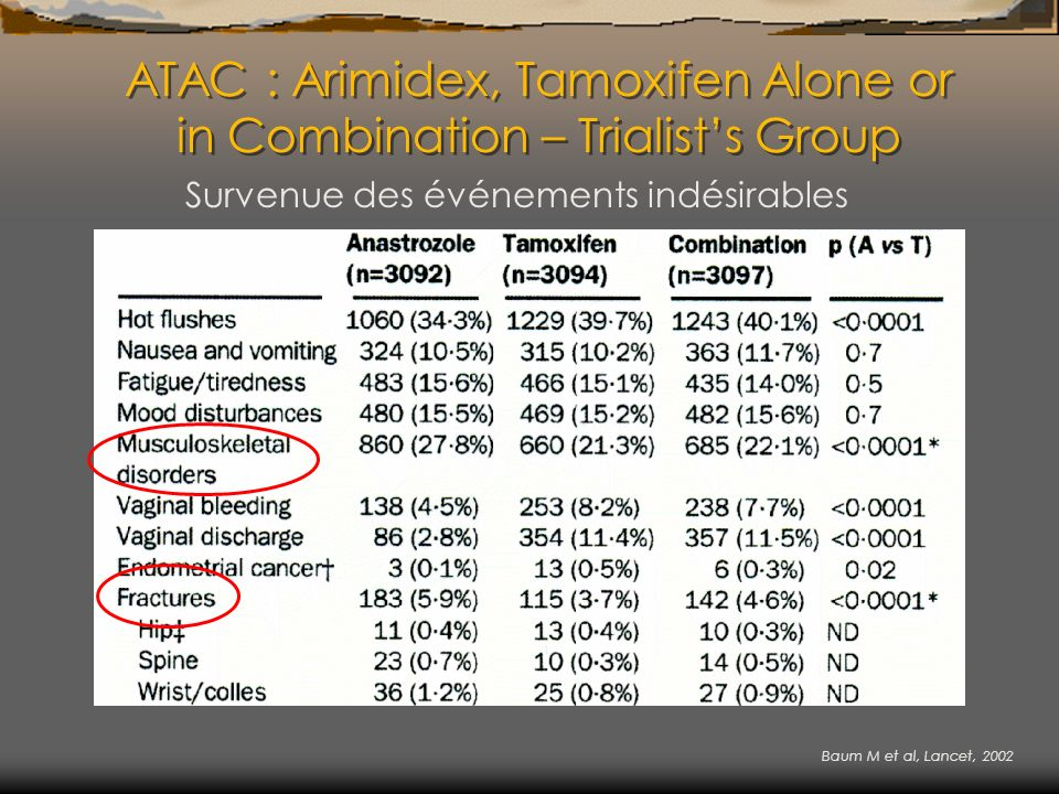 ATAC : Arimidex, Tamoxifen Alone or in Combination – Trialists Group Survenue des événements indésirables Baum M et al, Lancet, 2002