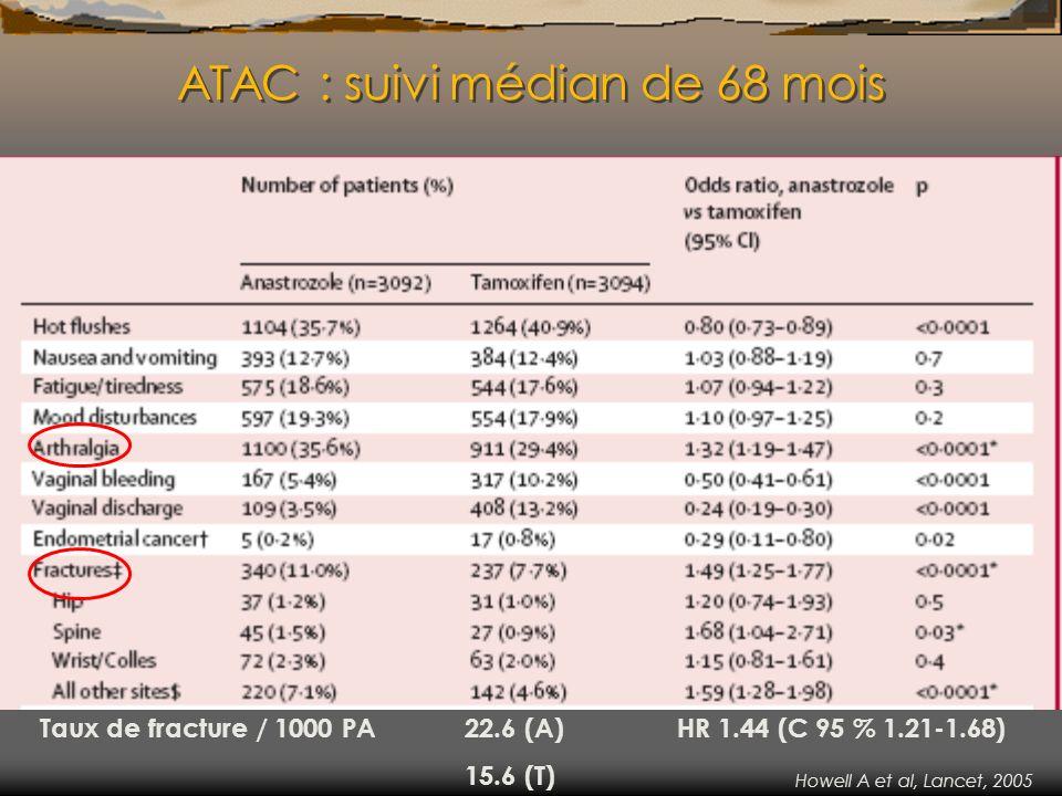 ATAC : suivi médian de 68 mois Taux de fracture / 1000 PA 22.6 (A) HR 1.44 (C 95 % 1.21-1.68) 15.6 (T) Howell A et al, Lancet, 2005
