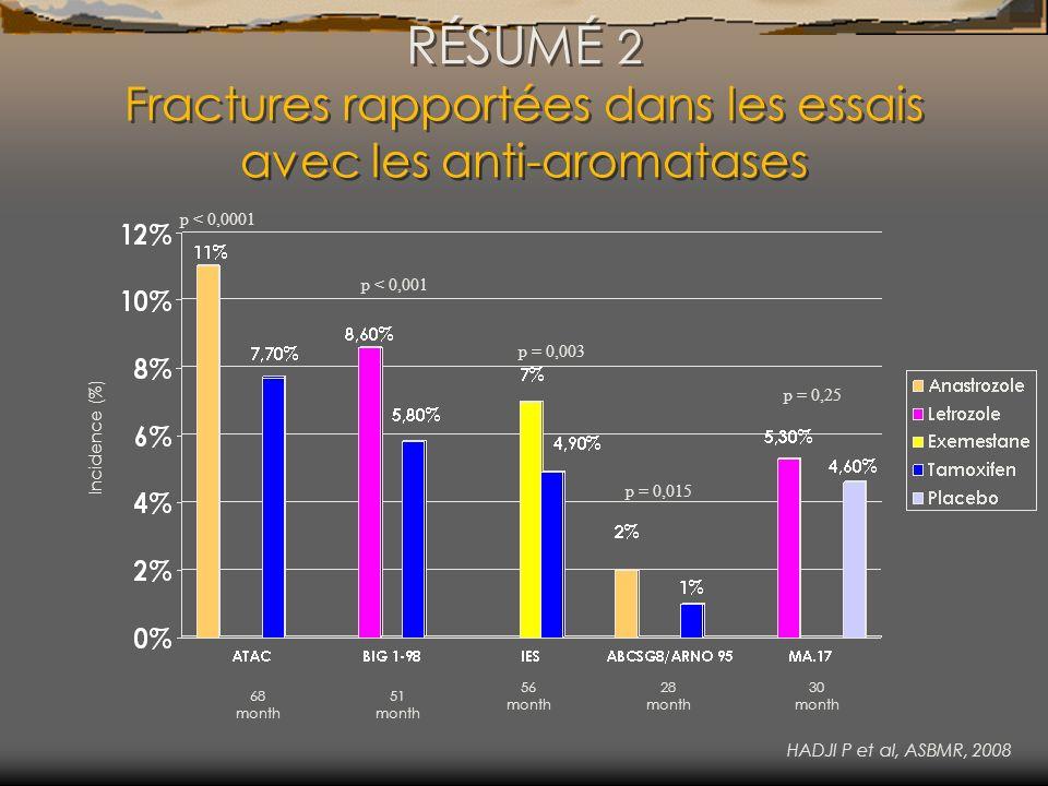 RÉSUMÉ 2 Fractures rapportées dans les essais avec les anti-aromatases Incidence (%) 68 month 51 month 56 month 28 month 30 month HADJI P et al, ASBMR