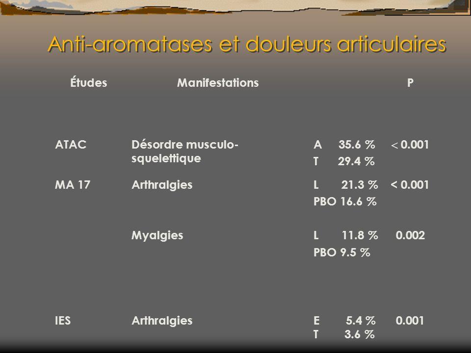 Anti-aromatases et douleurs articulaires ÉtudesManifestationsP ATACDésordre musculo- squelettique A 35.6 % T 29.4 % 0.001 MA 17Arthralgies Myalgies L