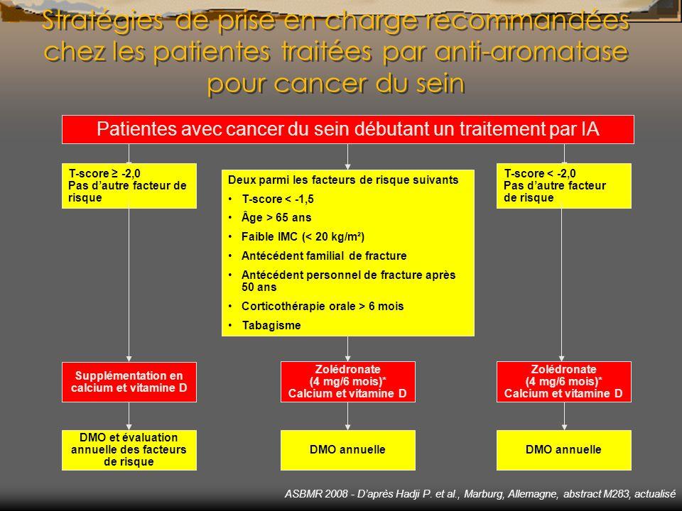 Stratégies de prise en charge recommandées chez les patientes traitées par anti-aromatase pour cancer du sein Patientes avec cancer du sein débutant u