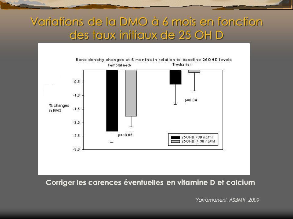 Variations de la DMO à 6 mois en fonction des taux initiaux de 25 OH D Corriger les carences éventuelles en vitamine D et calcium Yarramaneni, ASBMR,