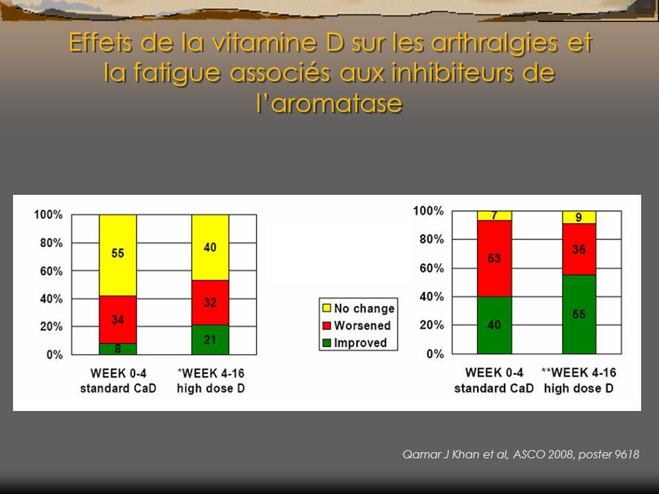 Effets de la vitamine D sur les arthralgies et la fatigue associés aux inhibiteurs de laromatase Qamar J Khan et al, ASCO 2008, poster 9618