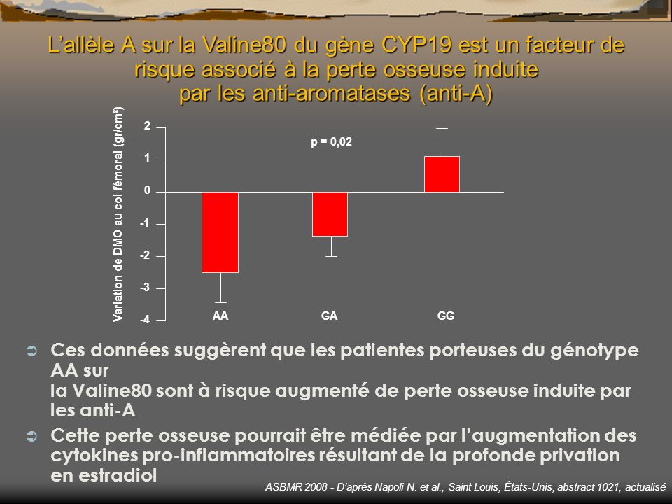 ASBMR 2008 - Daprès Napoli N. et al., Saint Louis, États-Unis, abstract 1021, actualisé Ü Ces données suggèrent que les patientes porteuses du génotyp