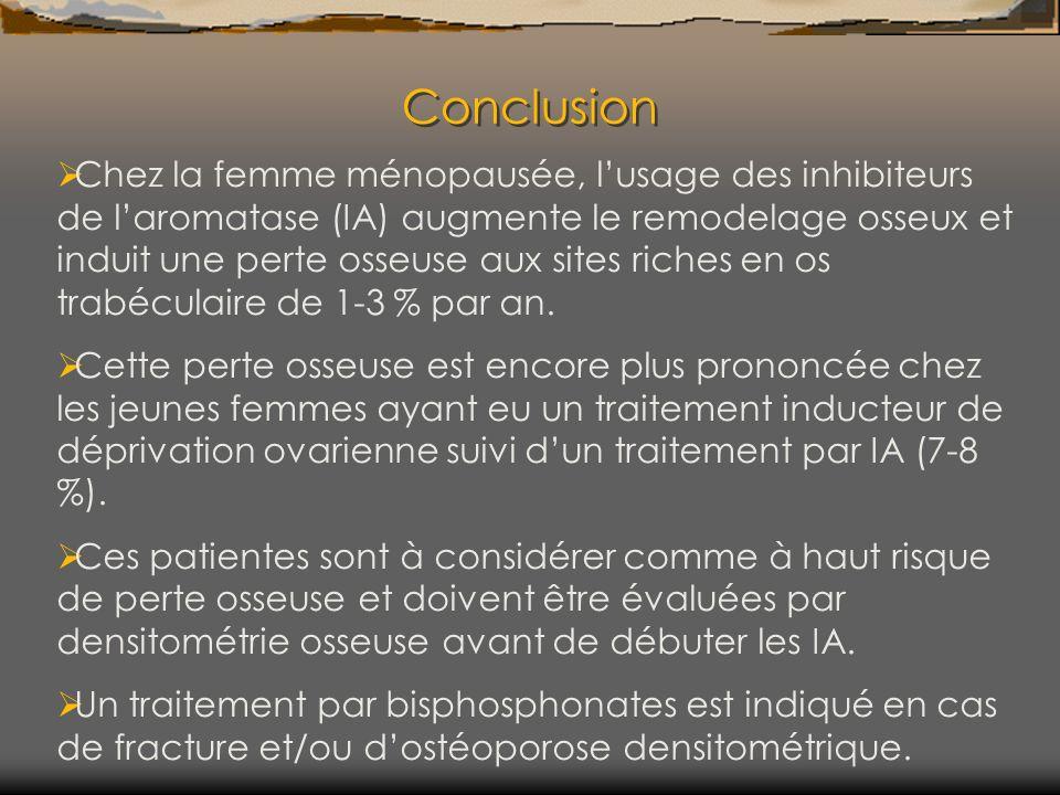 Conclusion Chez la femme ménopausée, lusage des inhibiteurs de laromatase (IA) augmente le remodelage osseux et induit une perte osseuse aux sites ric