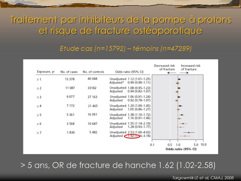Traitement par inhibiteurs de la pompe à protons et risque de fracture ostéoporotique Etude cas (n=15792) – témoins (n=47289) > 5 ans, OR de fracture