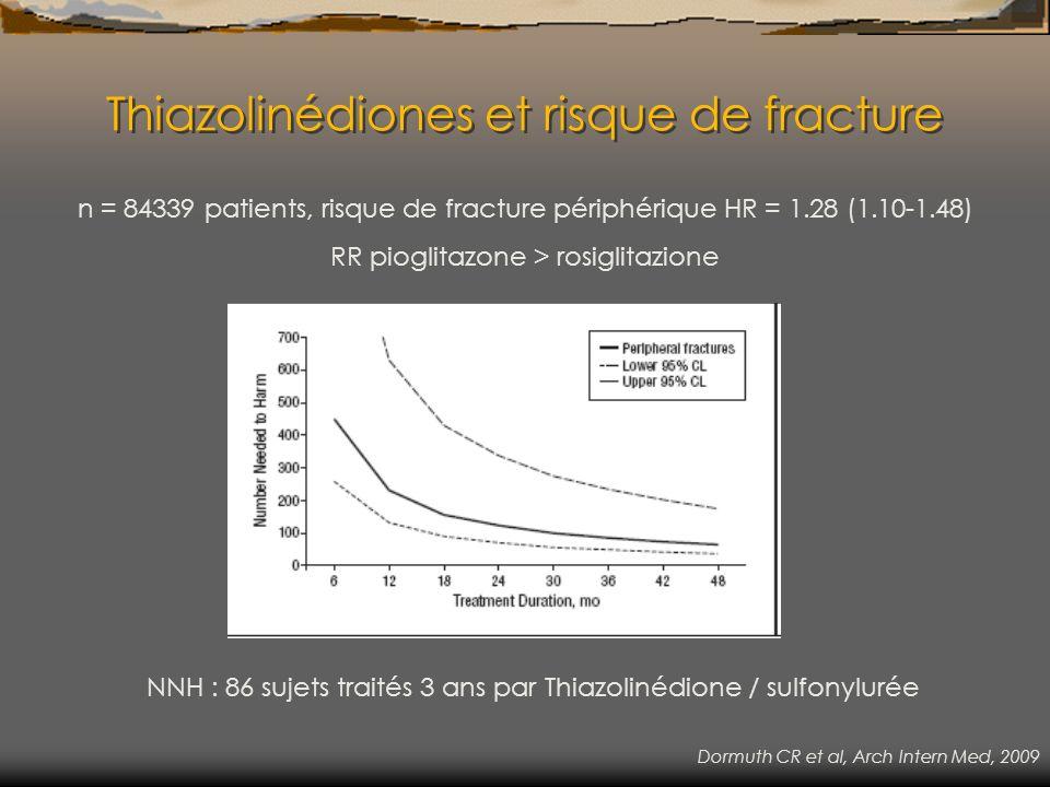 Thiazolinédiones et risque de fracture n = 84339 patients, risque de fracture périphérique HR = 1.28 (1.10-1.48) RR pioglitazone > rosiglitazione NNH