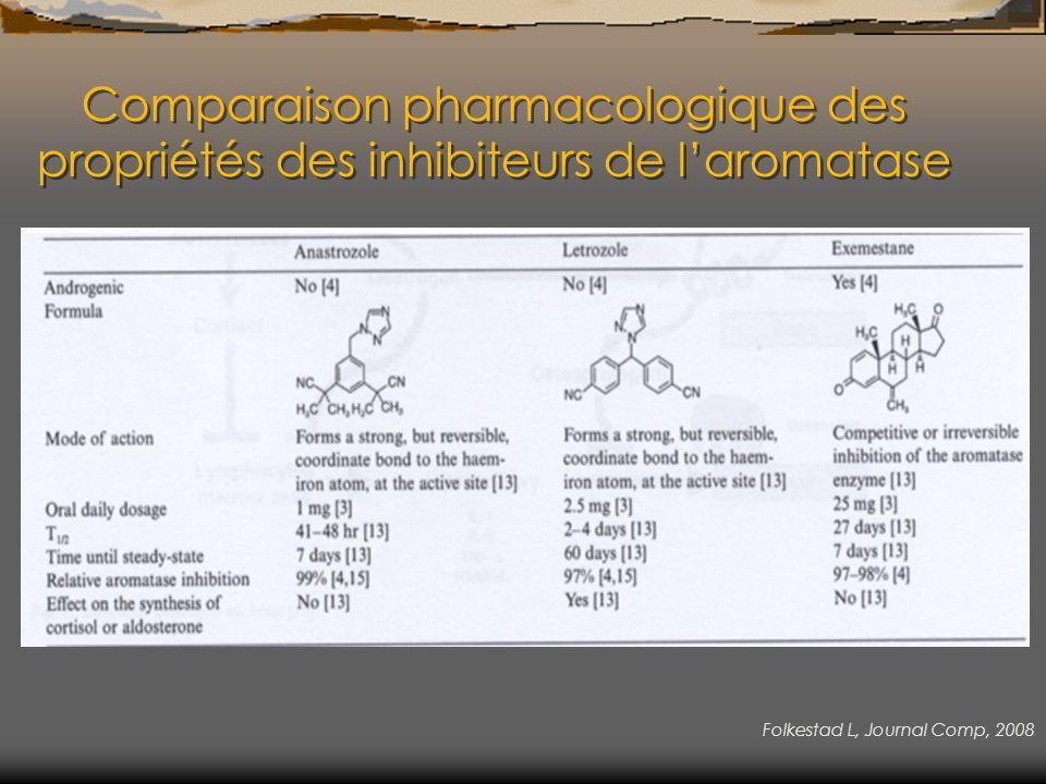 Comparaison pharmacologique des propriétés des inhibiteurs de laromatase Folkestad L, Journal Comp, 2008