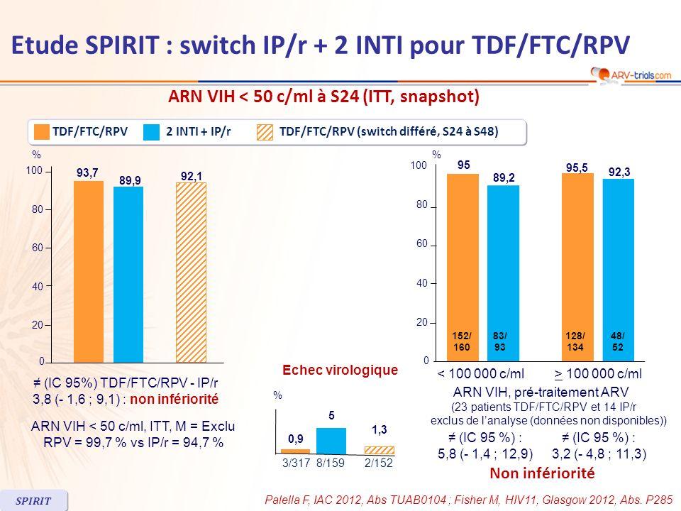 Caractéristiques à linclusion 2 INTI + IP/rTDF/FTC/RPV Femmes9 %14 % CD4/mm 3 (moyenne)600576 Délai depuis 1 er traitement ARV, années, (médiane) 2,62,9 INTI TDF/FTC81 % ABC/3TC13 % ZDV/3TC3,4 % IP/r ATV/r37 % DRV/r20 % FPV/r33 % LPV/r8 % Traitement ARV à la pré-inclusion SPIRIT Etude SPIRIT : switch IP/r + 2 INTI pour TDF/FTC/RPV Palella F, IAC 2012, Abs TUAB0104 ; Fisher M, HIV11, Glasgow 2012, Abs.