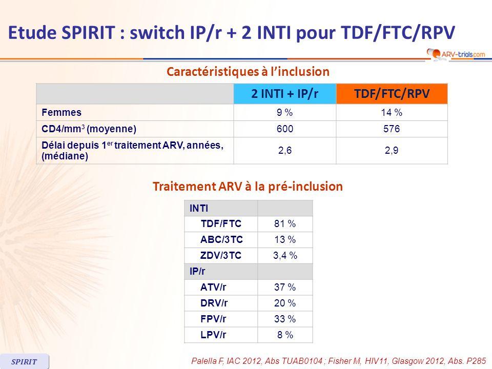 Caractéristiques à linclusion 2 INTI + IP/rTDF/FTC/RPV Femmes9 %14 % CD4/mm 3 (moyenne)600576 Délai depuis 1 er traitement ARV, années, (médiane) 2,62