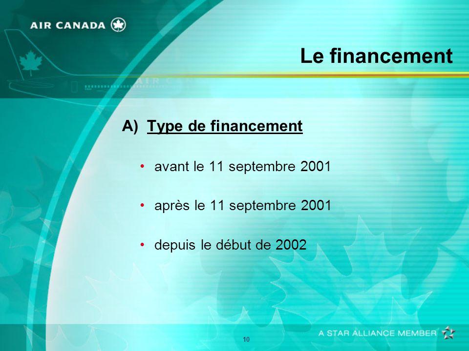 10 Le financement A) Type de financement avant le 11 septembre 2001 après le 11 septembre 2001 depuis le début de 2002