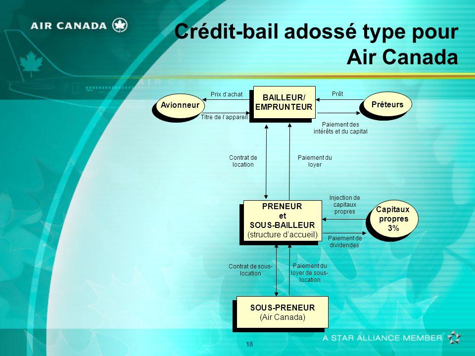 18 Crédit-bail adossé type pour Air Canada PRENEUR et SOUS-BAILLEUR (structure daccueil) PRENEUR et SOUS-BAILLEUR (structure daccueil) SOUS-PRENEUR (Air Canada) SOUS-PRENEUR (Air Canada) BAILLEUR/ EMPRUNTEUR BAILLEUR/ EMPRUNTEUR Paiement du loyer Paiement de dividendes Capitaux propres 3% Capitaux propres 3% Prêteurs Prêt Injection de capitaux propres Paiement des intérêts et du capital Avionneur Titre de lappareil Prix dachat Contrat de location Contrat de sous- location Paiement du loyer de sous- location