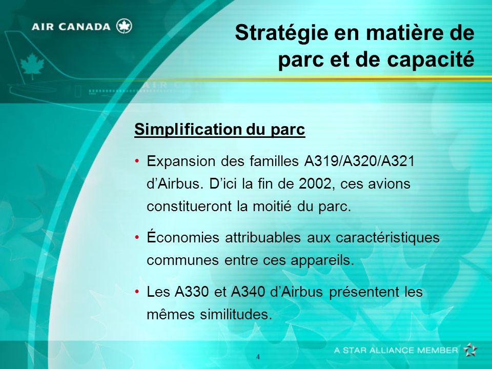 4 Stratégie en matière de parc et de capacité Simplification du parc Expansion des familles A319/A320/A321 dAirbus. Dici la fin de 2002, ces avions co