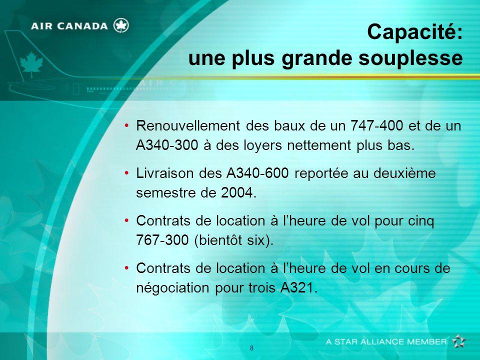 8 Capacité: une plus grande souplesse Renouvellement des baux de un 747-400 et de un A340-300 à des loyers nettement plus bas. Livraison des A340-600