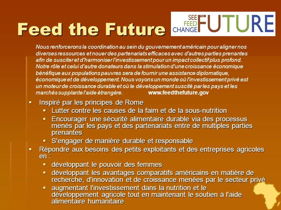 Feed the Future Inspiré par les principes de Rome Inspiré par les principes de Rome Lutter contre les causes de la faim et de la sous-nutrition Lutter