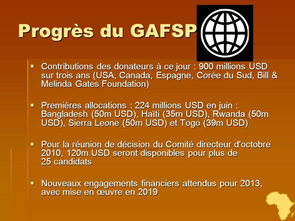 Progrès du GAFSP Contributions des donateurs à ce jour : 900 millions USD sur trois ans (USA, Canada, Espagne, Corée du Sud, Bill & Melinda Gates Foun