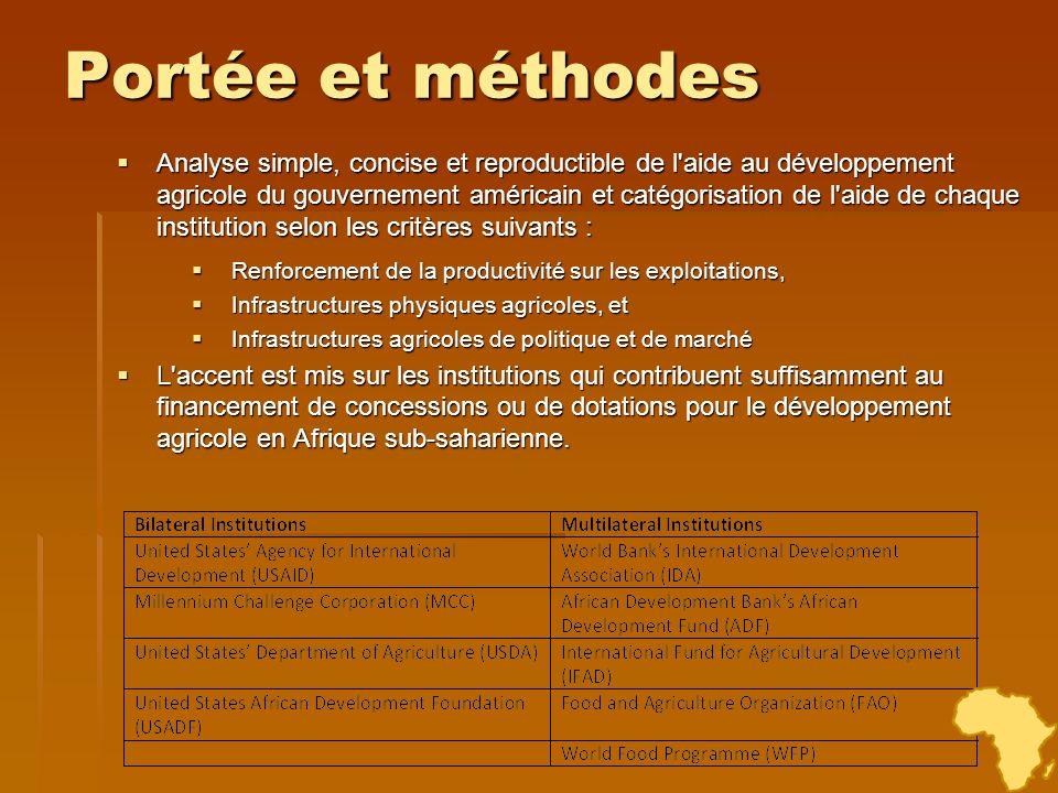 Portée et méthodes Analyse simple, concise et reproductible de l'aide au développement agricole du gouvernement américain et catégorisation de l'aide