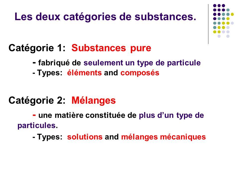 Les deux catégories de substances. Catégorie 1: Substances pure - fabriqué de seulement un type de particule - Types: éléments and composés Catégorie