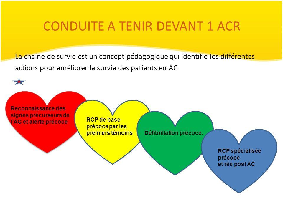 CONDUITE A TENIR DEVANT 1 ACR La chaîne de survie est un concept pédagogique qui identifie les différentes actions pour améliorer la survie des patien
