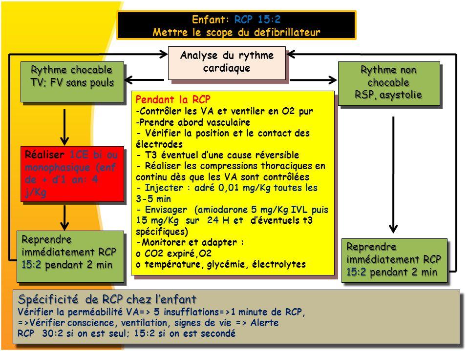 Analyse du rythme cardiaque Analyse du rythme cardiaque Pendant la RCP -Contrôler les VA et ventiler en O2 pur -Prendre abord vasculaire - Vérifier la
