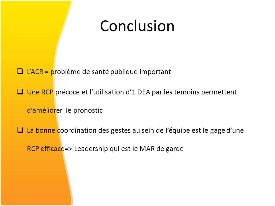 Conclusion LACR = problème de santé publique important Une RCP précoce et lutilisation d1 DEA par les témoins permettent daméliorer le pronostic La bo