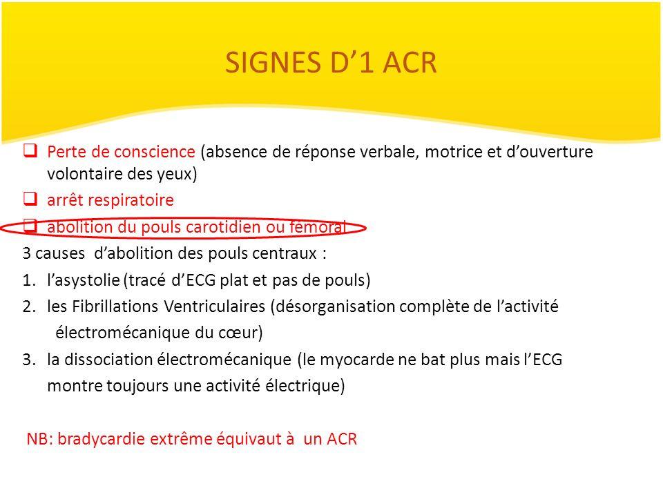 SIGNES D1 ACR Perte de conscience (absence de réponse verbale, motrice et douverture volontaire des yeux) arrêt respiratoire abolition du pouls caroti