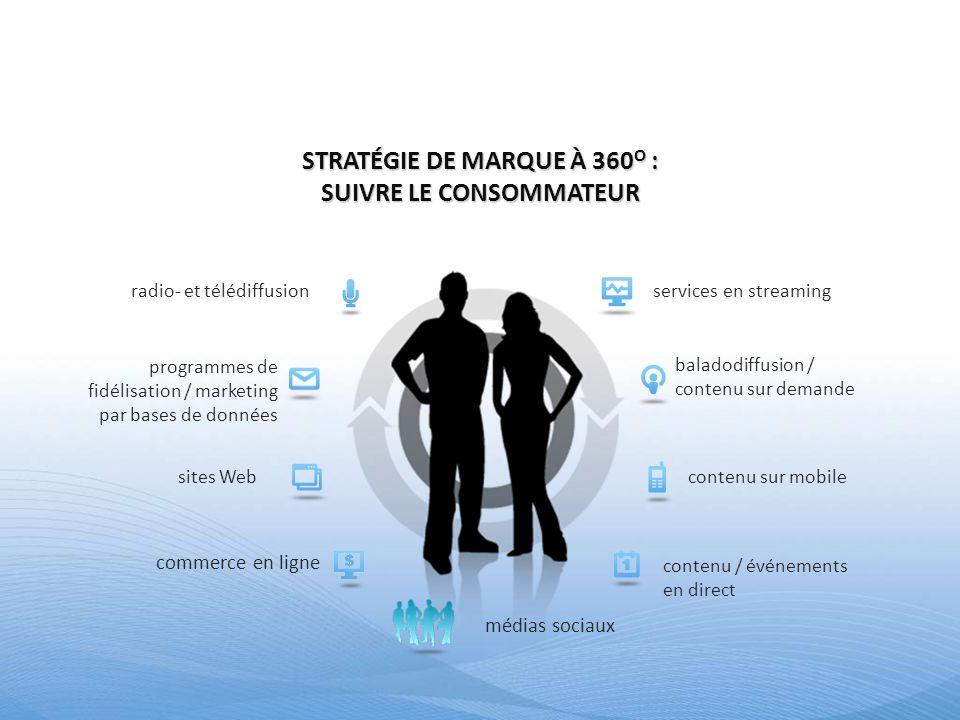 contenu sur mobilesites Web programmes de fidélisation / marketing par bases de données contenu / événements en direct baladodiffusion / contenu sur d