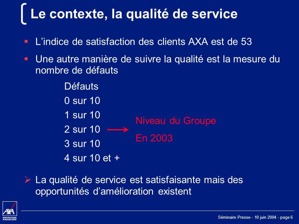 Séminaire Presse - 10 juin 2004 - page 6 Le contexte, la qualité de service Lindice de satisfaction des clients AXA est de 53 Une autre manière de suivre la qualité est la mesure du nombre de défauts Défauts 0 sur 10 1 sur 10 Niveau du Groupe En 2003 2 sur 10 3 sur 10 4 sur 10 et + La qualité de service est satisfaisante mais des opportunités damélioration existent