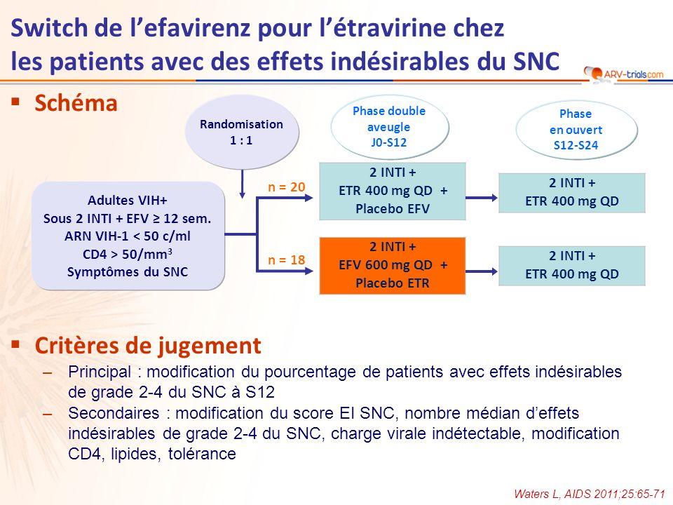 Caractéristiques à linclusion, 38 patients –Age médian : 43 ans –Durée médiane du traitement par EFV : 21,4 mois (extrêmes : 3,5 - 117,5) –CD4, médiane : 510/mm 3 –INTI associés : TDF/FTC = 61 % ; ABC/3TC = 29 % –Fréquence similaire des effets indésirables grade 2-4 du SNC dans les groupes switch immédiat ou différé à lETR, sauf pour linsomnie (p = 0,024) ETR immédiatETR différép** J0S12pJ0S12p EI du SNC de grade 2-4 90 %60 %0,04188,9 %81,3 %1- Rêves anormaux 50 %20 %0,04166,7 %62,5 %0,720,009 Insomnie 75 %50 %0,07438,9 %43,8 %1- Nombre médian dEI du SNC degrade 2-4 41,50,00333-- Score EI SNC*, médiane 1460,001107,50,19- * Somme du total de tous les grades des EI ; ** Comparaison modification entre switch immédiat et différé EI du SNC de grade 2-4 : modification entre linclusion et S12 Waters L, AIDS 2011;25:65-71 Switch de lefavirenz pour létravirine chez les patients avec des effets indésirables du SNC